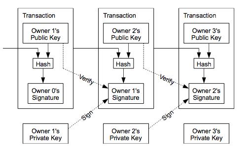 Bitcoin Un'introduzione Alla Principale Criptovaluta Del MONDO - for sale online | eBay